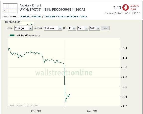 Nokia - notowanie giełdowe