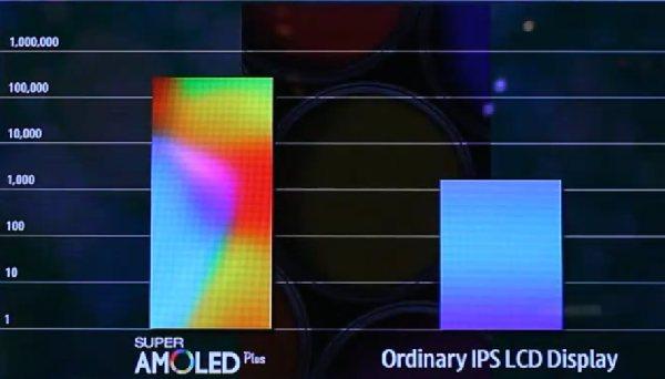 SAMOLED Plus - kontrast