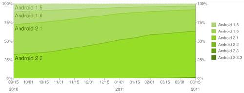 Android Froyo - wykres udziału wersji