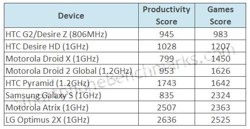 HTC Pyramid - Tabela