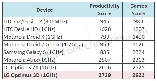 LG Swift 3D - tabela