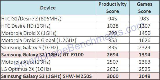 Samsung Galaxy S2 - tabela