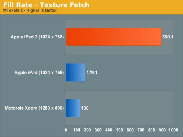 iPad 2 test