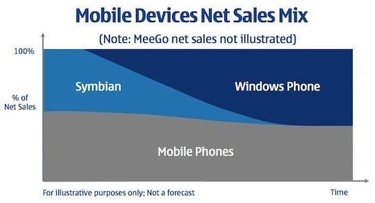Nokia a Symbian