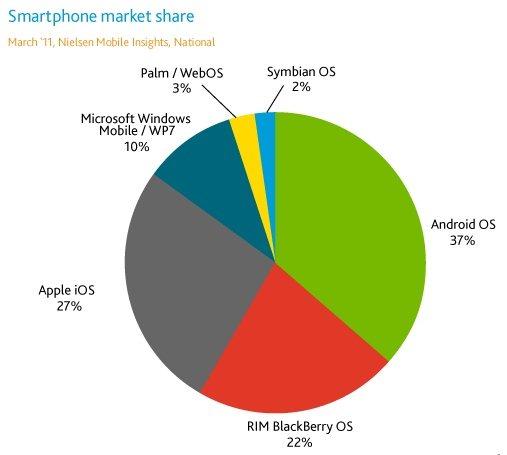 Android oraz iOS - podział rynku