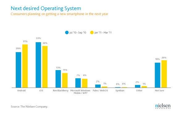 Podział rynku smartfonów