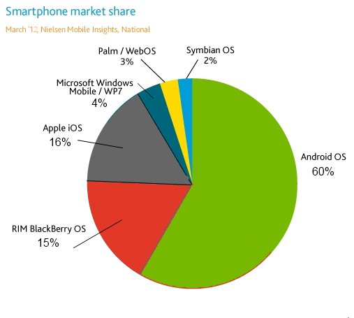 Android oraz iOS - podział rynku w 2012 roku
