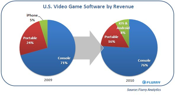 iOS i Android na amerykańskim rynku konsol 2010