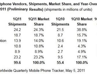 IDC: rynek smartfonów powiększył się o 80%