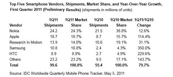 IDC - rynek smartfonów w Q1 2011