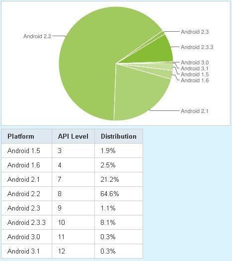 Android - statystyki z czerwca 2011