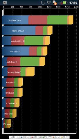 Motorola Milestone 3 - benchmark