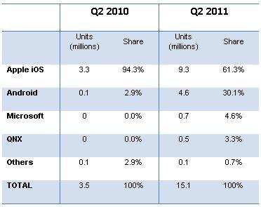 Android - rynek tabletów