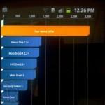 Samsung Galaxy S II z klawiaturą QWERTY w benchmarku