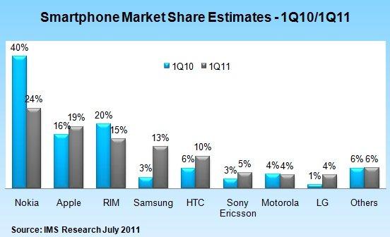 Smartfony - 1Q 2010 i 2011