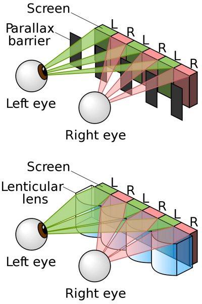 Bariera paralaksy i obiektywy soczewkowe