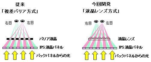 Hitachi 3D IPS