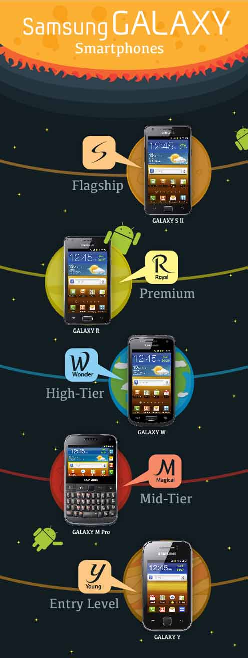 Samsung - nowe nazewnictwo