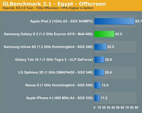 Samsung Galaxy S II - mali-400 benchmark