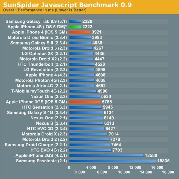 Apple iPhone 4S - Sunspider JS Benchmark
