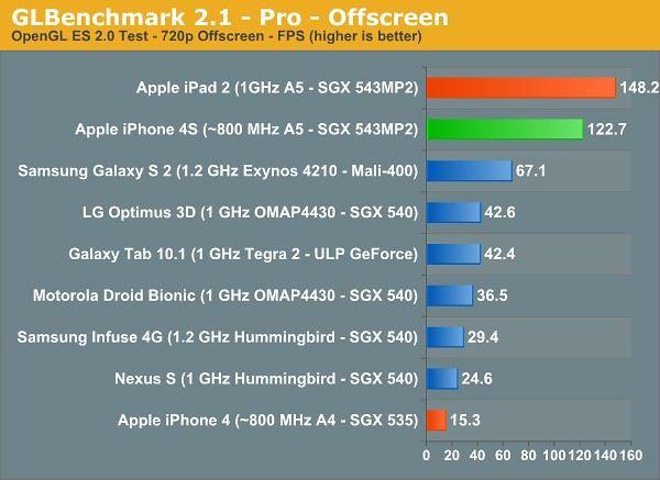 Apple iPhone 4S - benchmark PowerVR SGX543MP2
