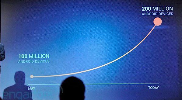 Android - 200 milionów urządzeń