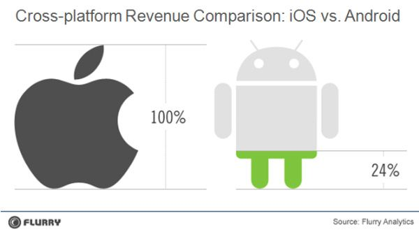 Apple App Store vs Google Android Market