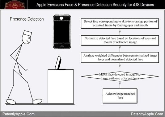 Apple Face Detection Patents