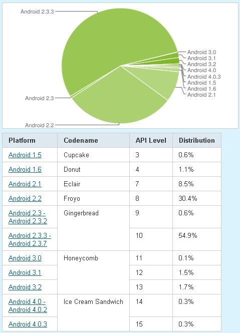 Android wykres - 3-01-2012