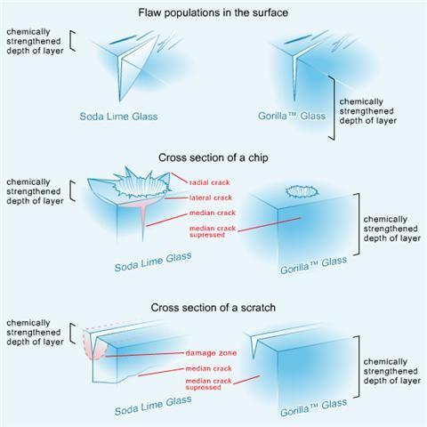 Corning Gorilla Glass - porównanie