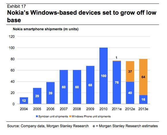 Nokia - prognozy Morgan Stanley WP - 2012