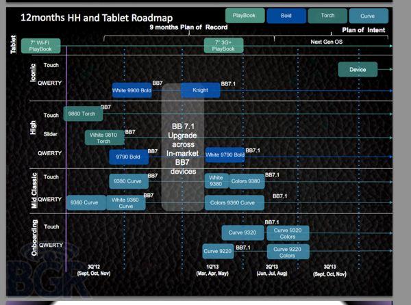 RIM roadmap - 2012