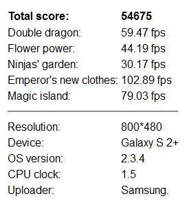 Samsung Galaxy S II Plus - An3DBenchXL