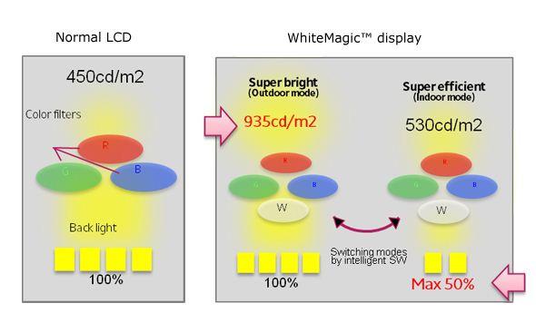 Sony whitemagic