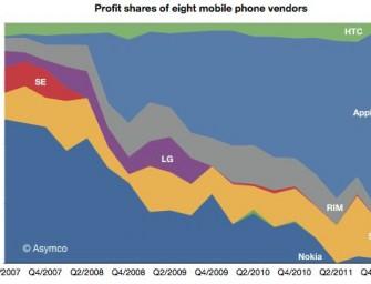 Apple i Samsung zgarniają 99% zysku z rynku smartfonów