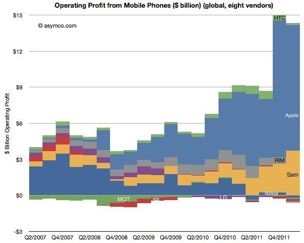 Rynek smartfonów q4 2011