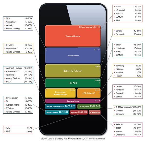 Smartfon - komponenty
