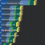 Motorola Atrix HD - benchmarki