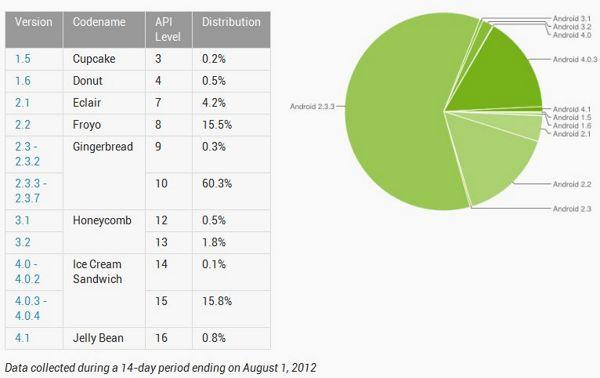 Android - propagacja w 2.08.2012