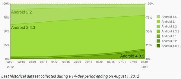 Android - propagacja 2.08.2012