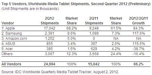 tablet - podział rynku 2012