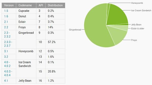 Android Jelly Bean - wrzesień 2012