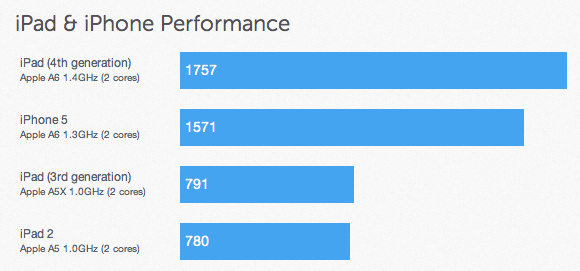 Apple iPad 4 - benchmark
