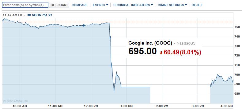 Google - spadek akcji