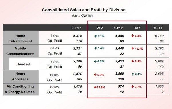 lg - wyniki finansowe za q3 2012