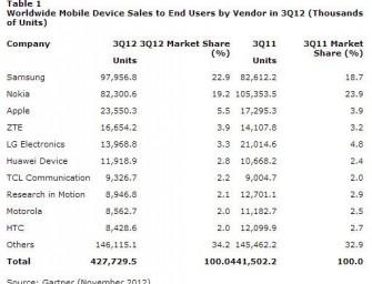 Android i Samsung zdominowali rynek urządzeń mobilnych w Q3 2012