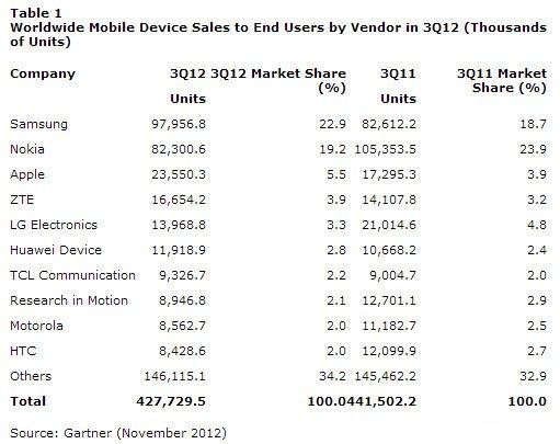 Rynek mobilny w q3 2012