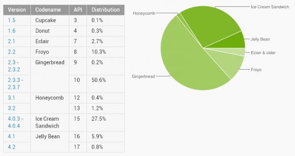 Propagacja systemu Android w listopadzie 2012