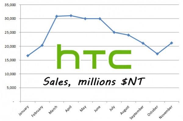 HTC - finanse w listopadzie 2012