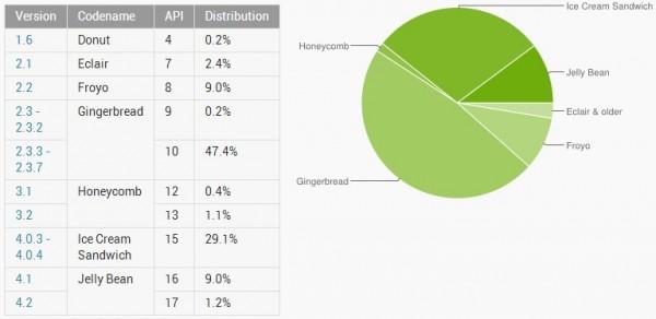 Android - ekosystem w 01.2013